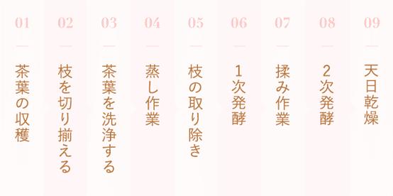 [01]茶葉の収穫 [02]枝を切り揃える [03]茶葉を洗浄する [04]蒸し作業 [05]枝の取り除き [06]1次発酵 [07]揉み作業 [08]2次発酵 [09]天日乾燥 (詳しくは下のボタンをクリックしてご確認ください)