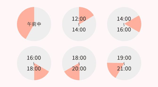 午前中、12:00-14:00、14:00-16:00、16:00-18:00、18:00-20:00、19:00-21:00